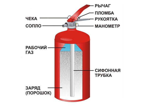 Доклад про порошковый огнетушитель 5216